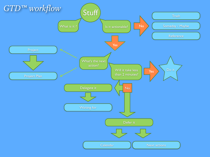 GTDPresentation2012-Workflow